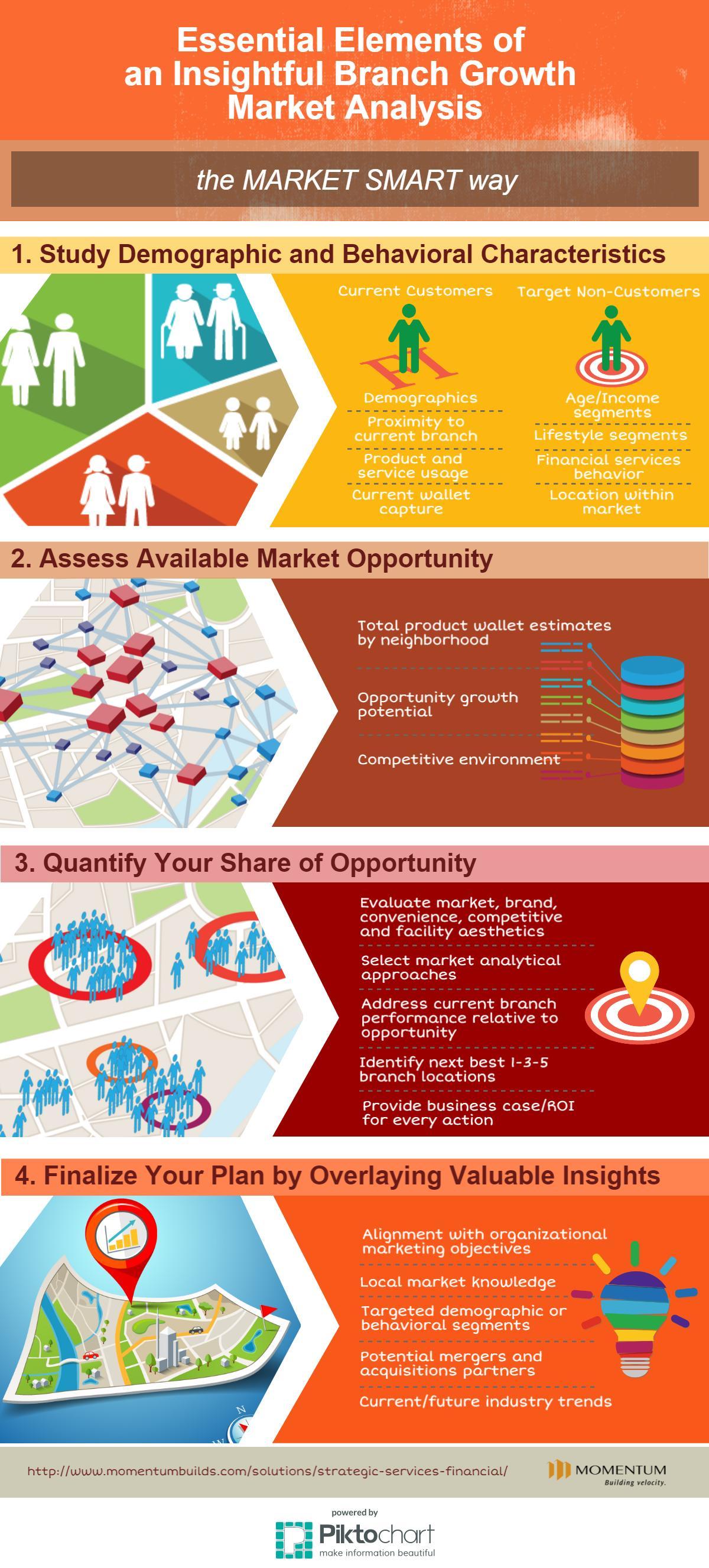 Marketing Analysis Report