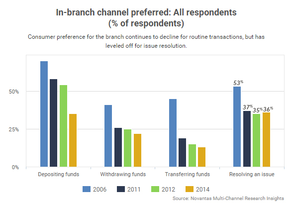 In-Branch-Channel-Preferred